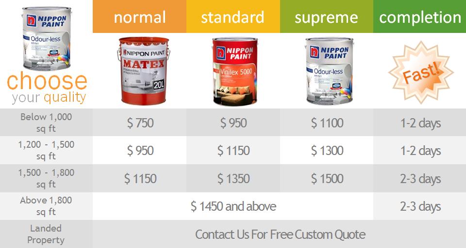 Singapore Condo Painting Prices